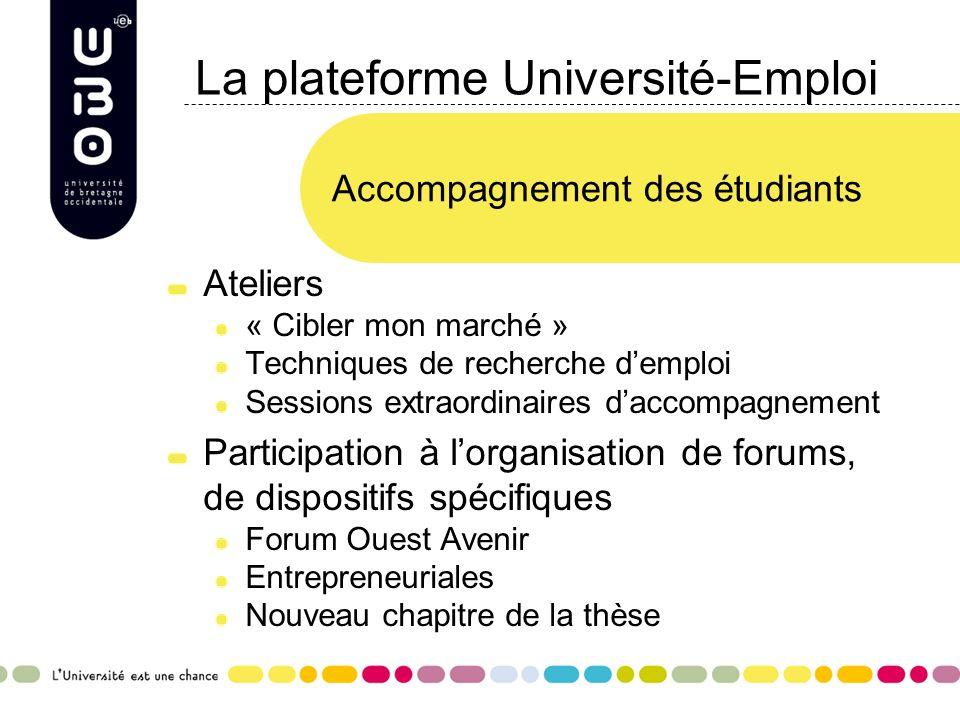 La plateforme Université-Emploi Ateliers « Cibler mon marché » Techniques de recherche demploi Sessions extraordinaires daccompagnement Participation