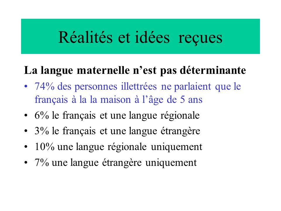 Réalités et idées reçues La langue maternelle nest pas déterminante 74% des personnes illettrées ne parlaient que le français à la la maison à lâge de