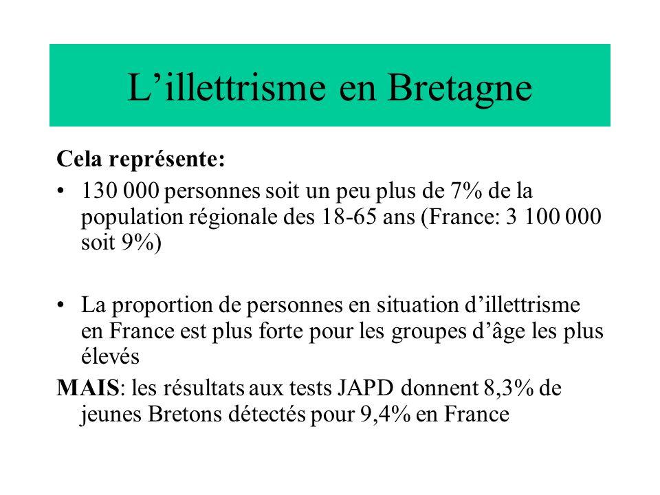 Lillettrisme en Bretagne Cela représente: 130 000 personnes soit un peu plus de 7% de la population régionale des 18-65 ans (France: 3 100 000 soit 9%