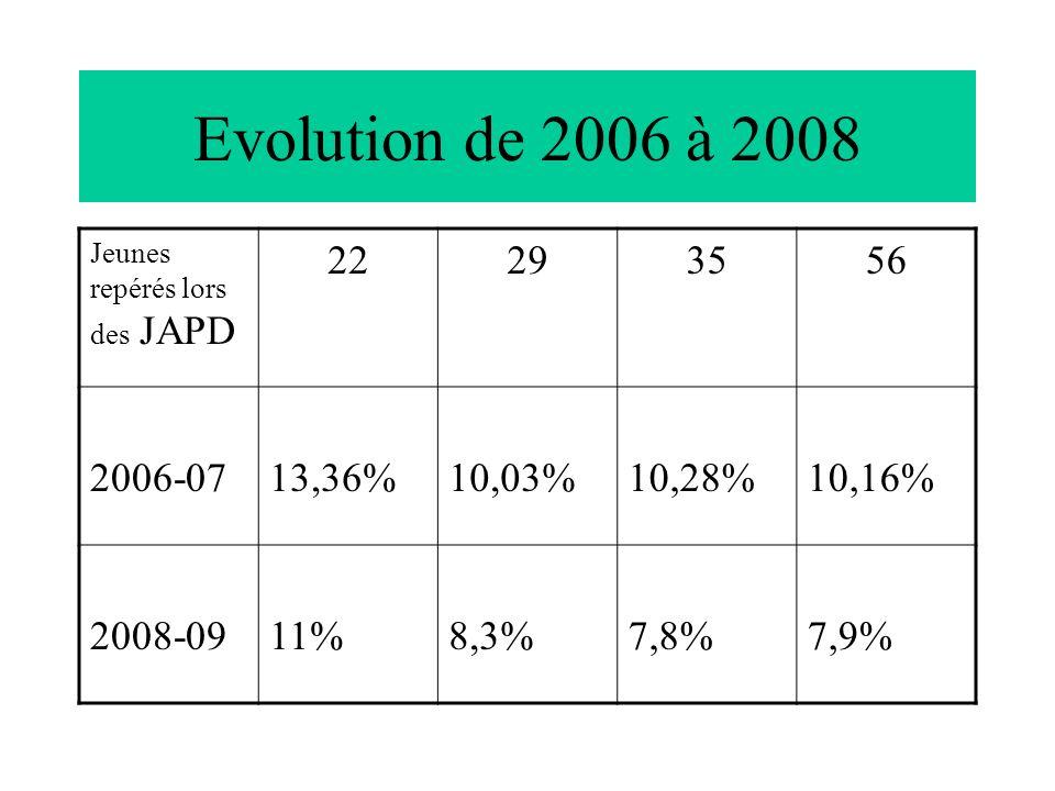 Evolution de 2006 à 2008 Jeunes repérés lors des JAPD 22293556 2006-0713,36%10,03%10,28%10,16% 2008-0911%8,3%7,8%7,9%