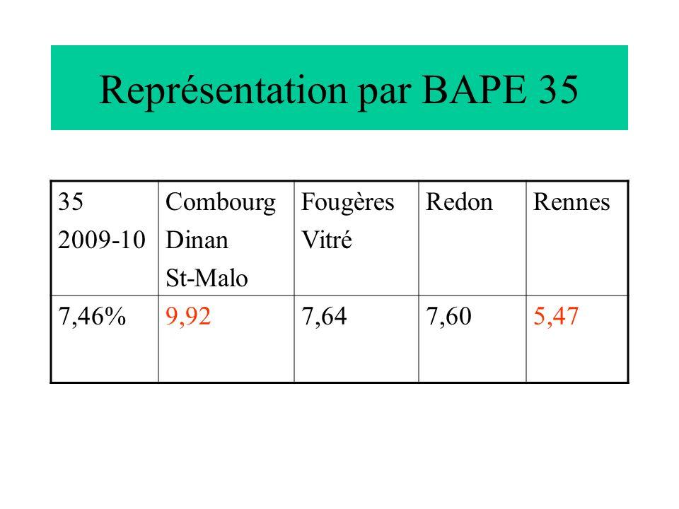 Représentation par BAPE 35 35 2009-10 Combourg Dinan St-Malo Fougères Vitré RedonRennes 7,46%9,927,647,605,47