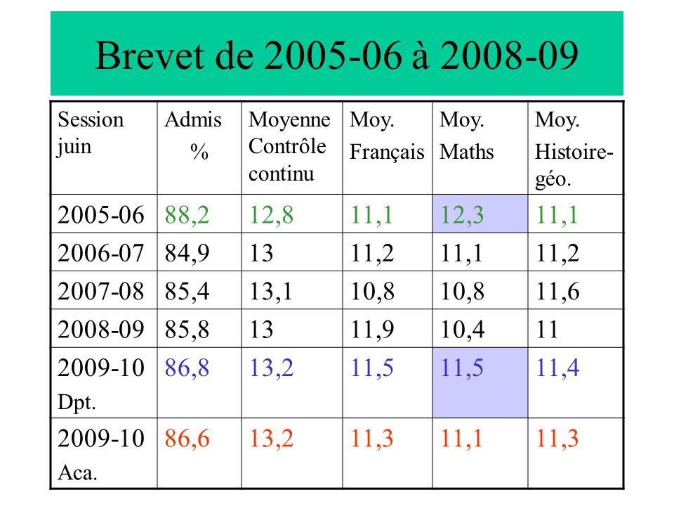Brevet de 2005-06 à 2008-09 Session juin Admis % Moyenne Contrôle continu Moy. Français Moy. Maths Moy. Histoire- géo. 2005-0688,212,811,112,311,1 200
