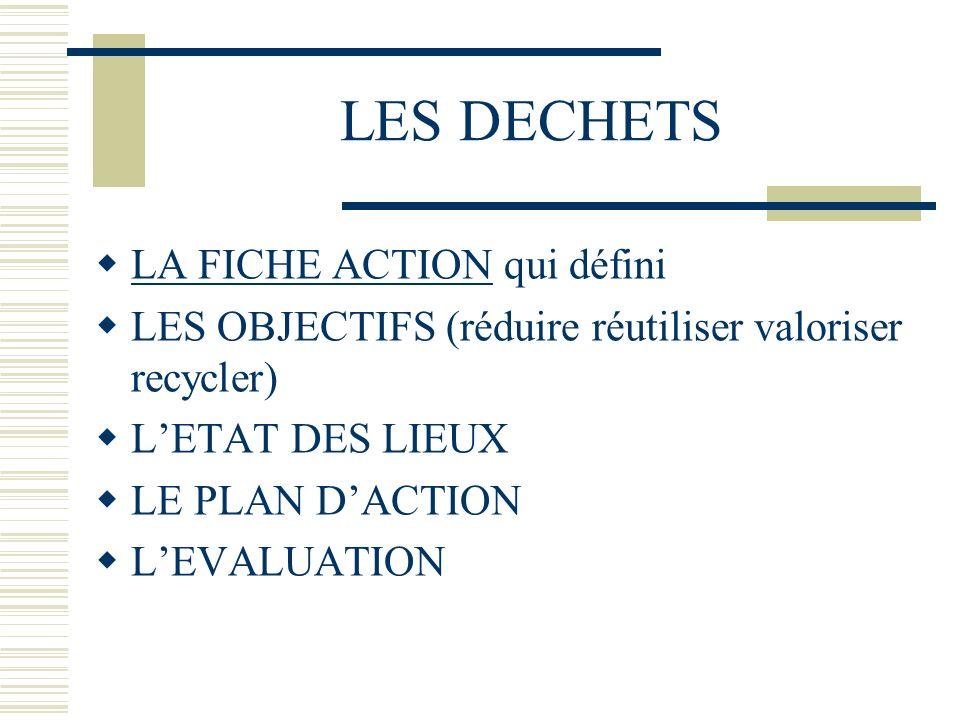 LES DECHETS LA FICHE ACTION qui défini LES OBJECTIFS (réduire réutiliser valoriser recycler) LETAT DES LIEUX LE PLAN DACTION LEVALUATION
