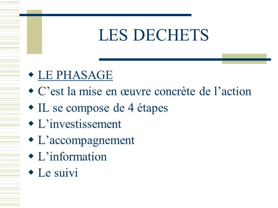 LES DECHETS LE PHASAGE Cest la mise en œuvre concrète de laction IL se compose de 4 étapes Linvestissement Laccompagnement Linformation Le suivi