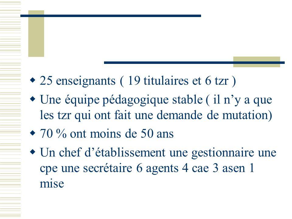 25 enseignants ( 19 titulaires et 6 tzr ) Une équipe pédagogique stable ( il ny a que les tzr qui ont fait une demande de mutation) 70 % ont moins de