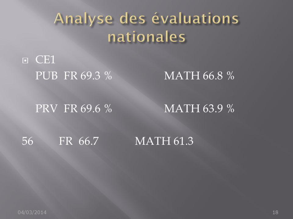 CE1 PUB FR 69.3 %MATH 66.8 % PRV FR 69.6 %MATH 63.9 % 56 FR 66.7MATH 61.3 04/03/201418
