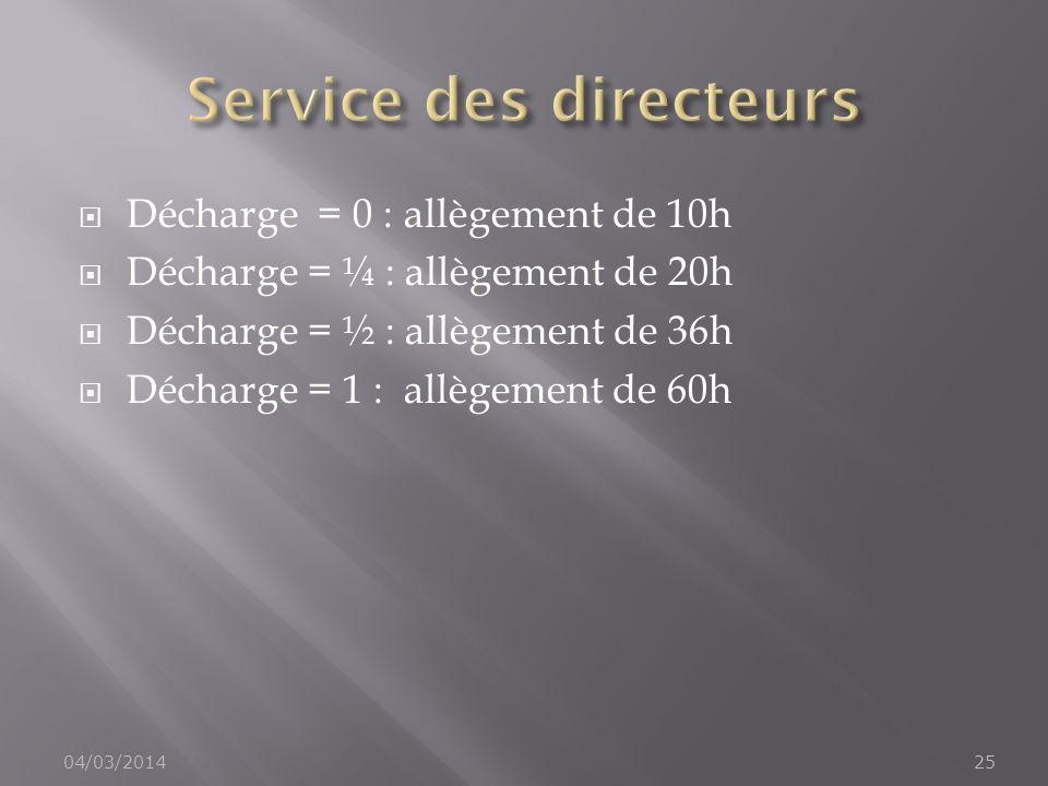 Décharge = 0 : allègement de 10h Décharge = ¼ : allègement de 20h Décharge = ½ : allègement de 36h Décharge = 1 : allègement de 60h 04/03/201425