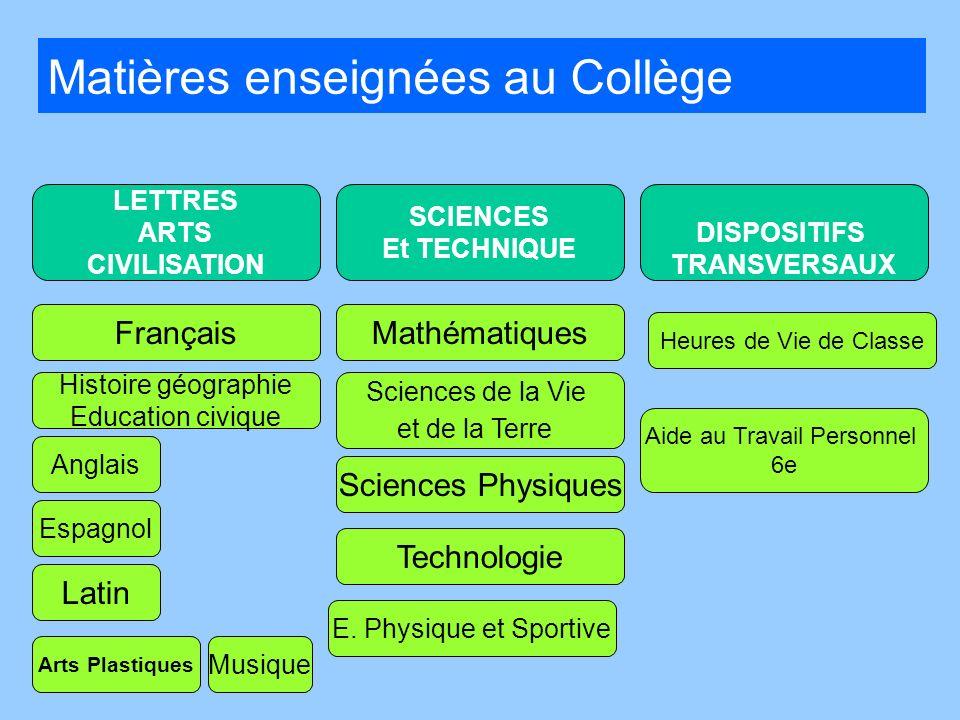 LETTRES ARTS CIVILISATION SCIENCES Et TECHNIQUE DISPOSITIFS TRANSVERSAUX Français Histoire géographie Education civique Mathématiques Technologie Heur