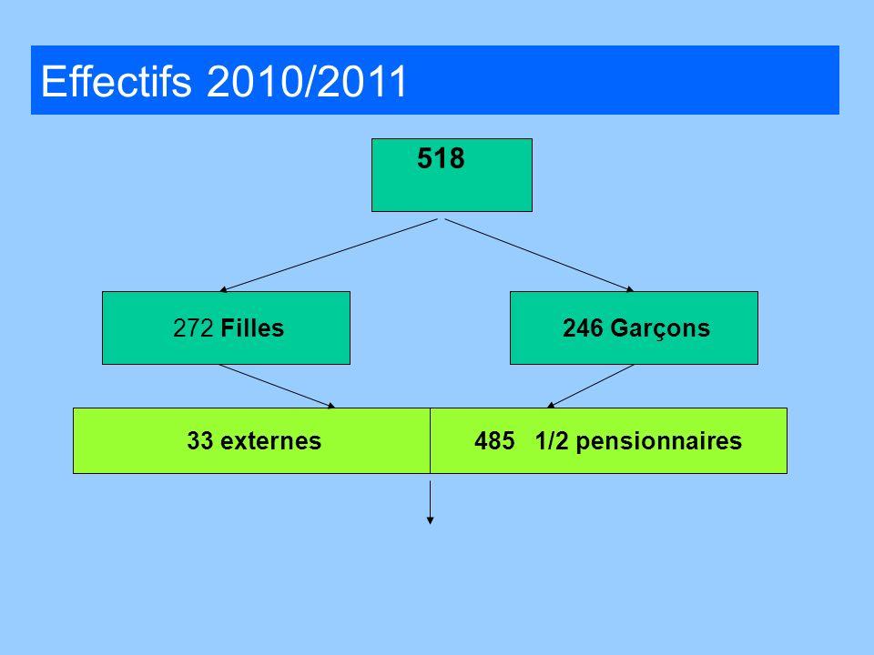 272 Filles 246 Garçons 14 externes 485 1/2 pensionnaires 226 1/2 pens. 12 externes. 33 externes Effectifs 2010/2011 518