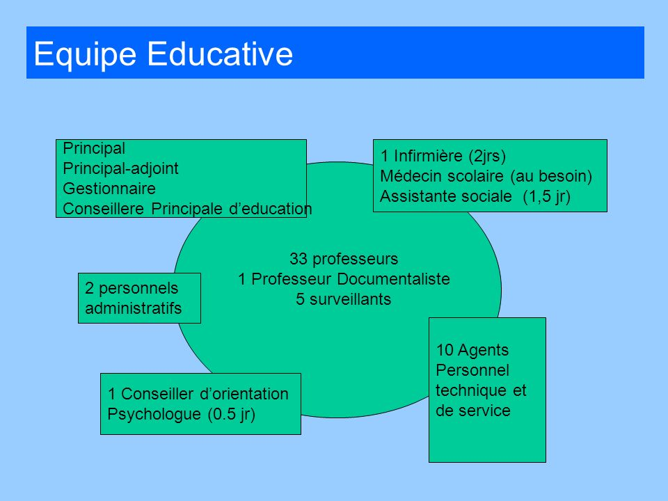 Principal Principal-adjoint Gestionnaire Conseillere Principale deducation 2 personnels administratifs 1 Infirmière (2jrs) Médecin scolaire (au besoin