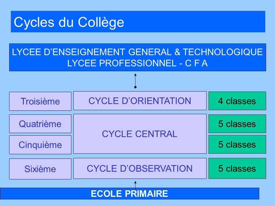 ECOLE PRIMAIRE LYCEE DENSEIGNEMENT GENERAL & TECHNOLOGIQUE LYCEE PROFESSIONNEL - C F A CYCLE DORIENTATION CYCLE CENTRAL CYCLE DOBSERVATION Troisième Q