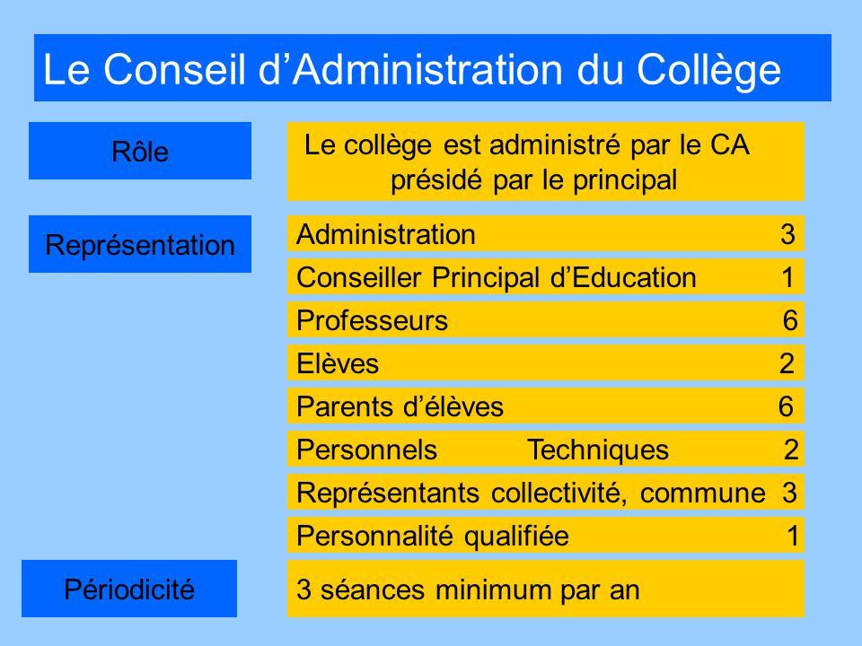Le Conseil dAdministration du Collège Rôle Représentation Périodicité3 séances minimum par an Administration 3 Professeurs 6 Elèves 2 Parents délèves