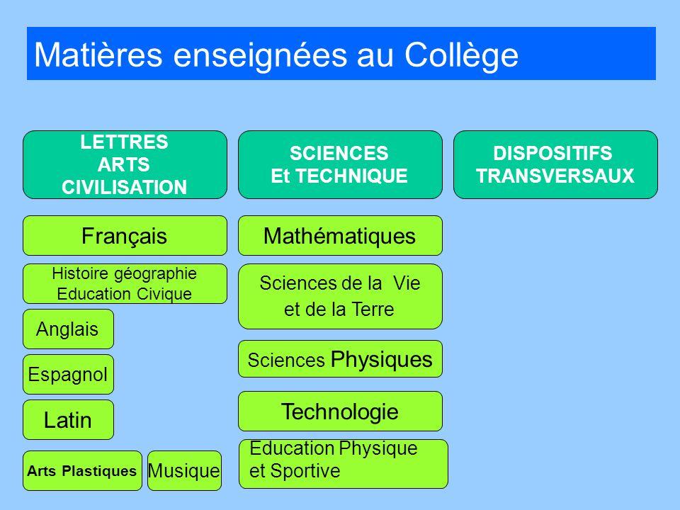 LETTRES ARTS CIVILISATION SCIENCES Et TECHNIQUE DISPOSITIFS TRANSVERSAUX Français Histoire géographie Education Civique Mathématiques Technologie Lati