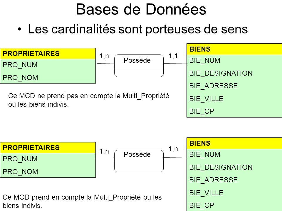 14 Bases de Données Les cardinalités sont porteuses de sens Possède PROPRIETAIRES PRO_NUM PRO_NOM BIE_NUM BIE_DESIGNATION BIE_ADRESSE BIE_VILLE BIE_CP