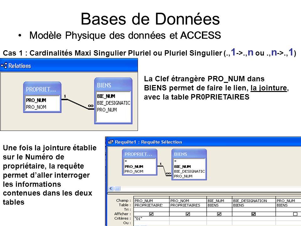 16 Bases de Données Modèle Physique des données et ACCESS Cas 1 : Cardinalités Maxi Singulier Pluriel ou Pluriel Singulier (., 1 ->., n ou., n ->., 1