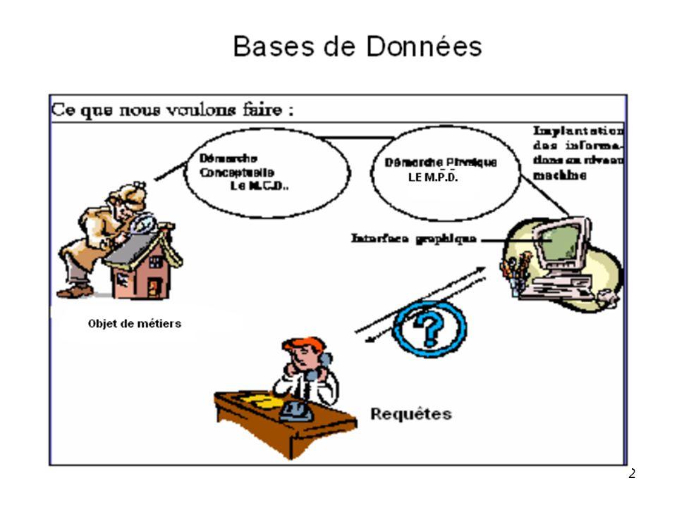 3 Bases de Données La méthode de construction dun MCD La recherche des données de la base Il sagit de trouver et de définir : - les attributs ou propriétés des entités, - les attributs des associations, - les données calculées dont on peut avoir besoin.