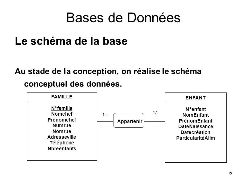 5 Bases de Données Le schéma de la base Au stade de la conception, on réalise le schéma conceptuel des données. FAMILLE N°famille Nomchef Prénomchef N