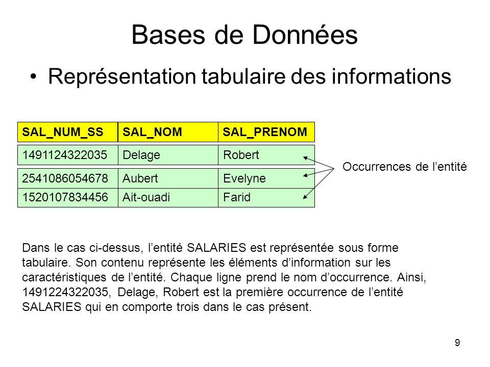 9 Bases de Données Représentation tabulaire des informations SAL_NUM_SSSAL_NOMSAL_PRENOM 1491124322035DelageRobert 1520107834456Ait-ouadiFarid 2541086