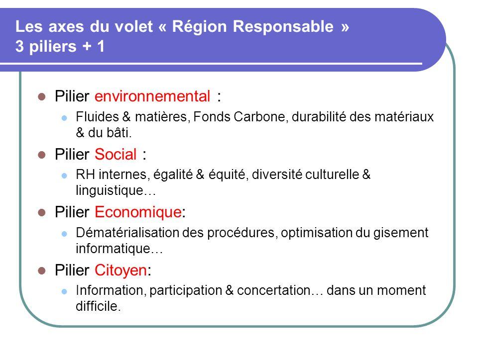 Les axes du volet « Région Responsable » 3 piliers + 1 Pilier environnemental : Fluides & matières, Fonds Carbone, durabilité des matériaux & du bâti.