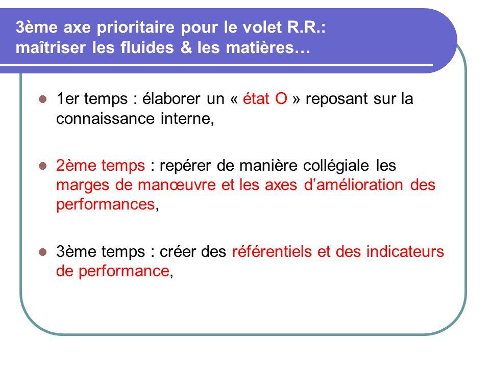 3ème axe prioritaire pour le volet R.R.: maîtriser les fluides & les matières… 1er temps : élaborer un « état O » reposant sur la connaissance interne, 2ème temps : repérer de manière collégiale les marges de manœuvre et les axes damélioration des performances, 3ème temps : créer des référentiels et des indicateurs de performance,