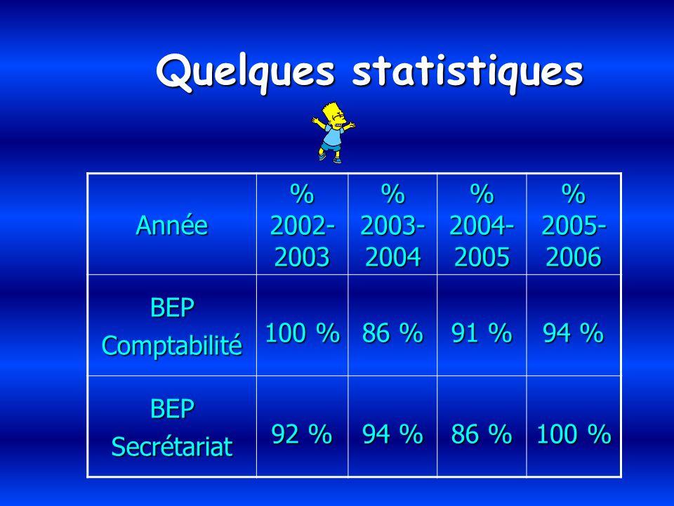 Quelques statistiques Année % 2002- 2003 % 2003- 2004 % 2004- 2005 % 2005- 2006 BEPComptabilité 100 % 86 % 91 % 94 % BEPSecrétariat 92 % 94 % 86 % 100