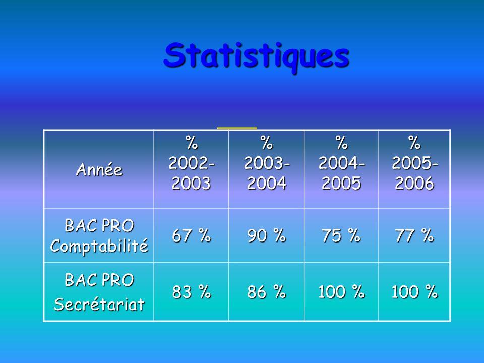 Statistiques Année % 2002- 2003 % 2003- 2004 % 2004- 2005 % 2005- 2006 BAC PRO Comptabilité 67 % 90 % 75 % 77 % BAC PRO Secrétariat 83 % 86 % 100 %