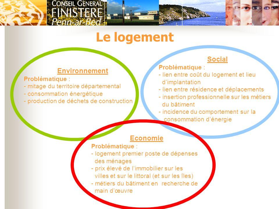 Le logement Environnement Problématique : - mitage du territoire départemental - consommation énergétique - production de déchets de construction Soci
