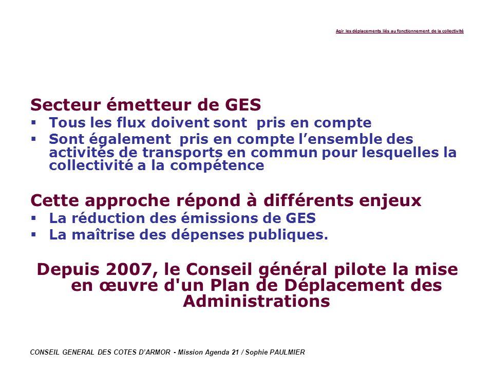 CONSEIL GENERAL DES COTES DARMOR - Mission Agenda 21 / Sophie PAULMIER Agir les déplacements liés au fonctionnement de la collectivité Secteur émetteu