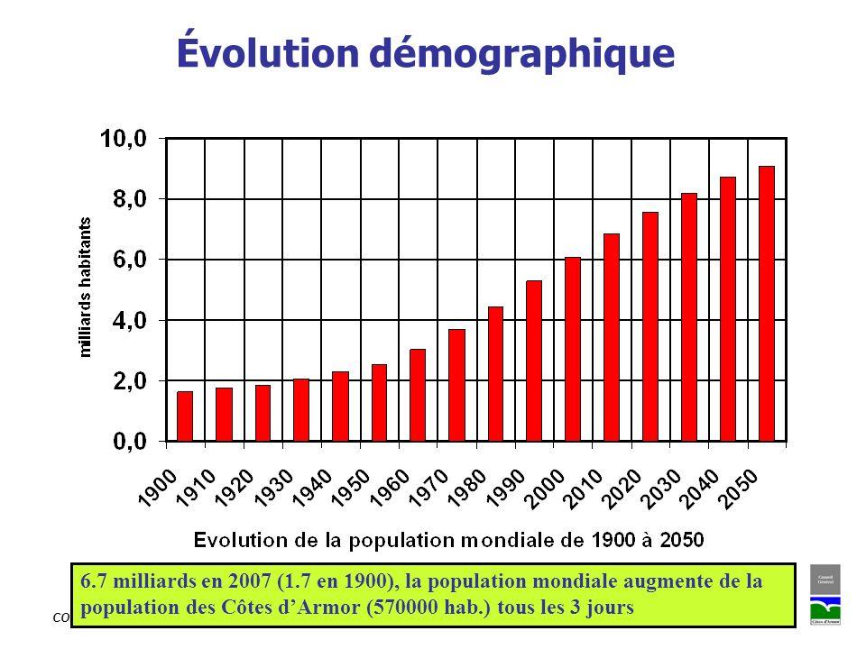 CONSEIL GENERAL DES COTES DARMOR - Mission Agenda 21 / Sophie PAULMIER Évolution démographique 6.7 milliards en 2007 (1.7 en 1900), la population mond