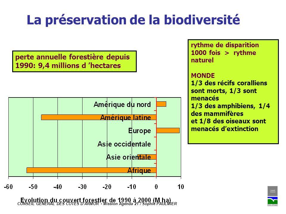 CONSEIL GENERAL DES COTES DARMOR - Mission Agenda 21 / Sophie PAULMIER La préservation de la biodiversité Stocks de poissons 2003 (FAO) En un siècle, lEurope a perdu 50% de ses zones humides Les stocks de poisson se sont effondrés de 80% : mais représentent > 60% des sources de protéines animales consommés dans le monde !.