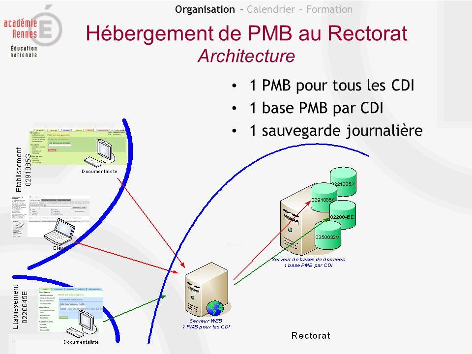 Organisation – Calendrier – Formation Hébergement de PMB au Rectorat Gestion des personnes