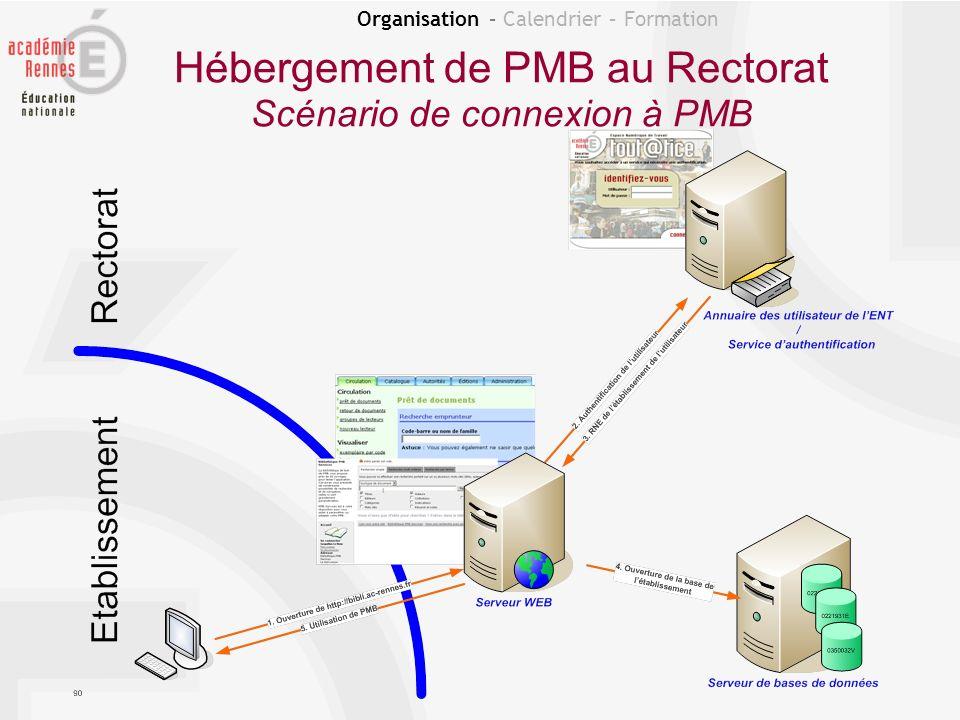 Organisation – Calendrier – Formation Hébergement de PMB au Rectorat Scénario de connexion à PMB Pour les documentalistes, le(s) code(s) RNE s affiche(nt) apr è s la connexion.