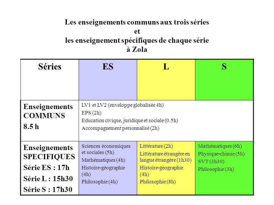 Les enseignements communs aux trois séries et les enseignement spécifiques de chaque série à Zola SériesESLS Enseignements COMMUNS 8.5 h LV1 et LV2 (enveloppe globalisée 4h) EPS (2h) Education civique, juridique et sociale (0.5h) Accompagnement personnalisé (2h) Enseignements SPECIFIQUES Série ES : 17h Série L : 15h30 Série S : 17h30 Sciences économiques et sociales (5h) Mathématiques (4h) Histoire-géographie (4h) Philosophie (4h) Littérature (2h) Littérature étrangère en langue étrangère (1h30) Histoire-géographie (4h) Philosophie (8h) Mathématiques (6h) Physique-chimie (5h) SVT (3h30) Philosophie (3h)