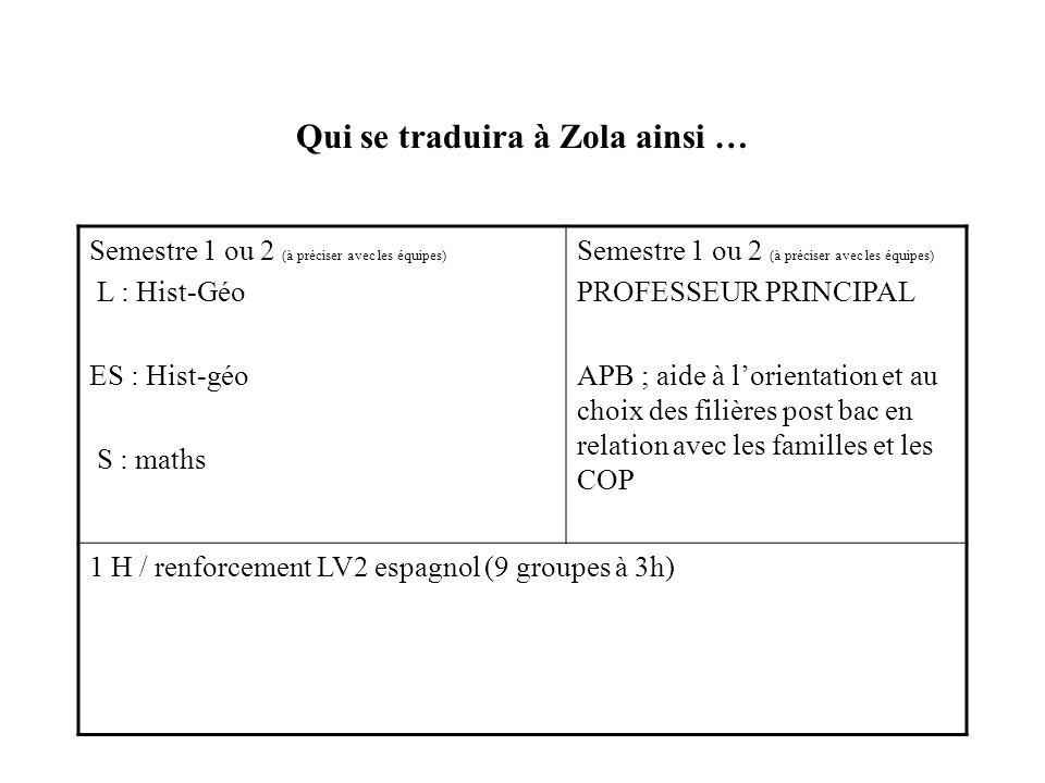 Qui se traduira à Zola ainsi … Semestre 1 ou 2 (à préciser avec les équipes) L : Hist-Géo ES : Hist-géo S : maths Semestre 1 ou 2 (à préciser avec les équipes) PROFESSEUR PRINCIPAL APB ; aide à lorientation et au choix des filières post bac en relation avec les familles et les COP 1 H / renforcement LV2 espagnol (9 groupes à 3h)