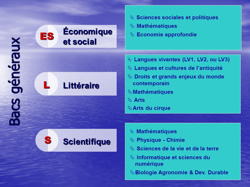 Bacs généraux ES Économique et social Sciences sociales et politiques Mathématiques Economie approfondie LLLL Littéraire SSSS Scientifique Langues viv