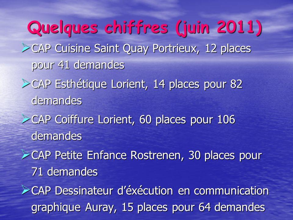 Quelques chiffres (juin 2011) CAP Cuisine Saint Quay Portrieux, 12 places pour 41 demandes CAP Cuisine Saint Quay Portrieux, 12 places pour 41 demande
