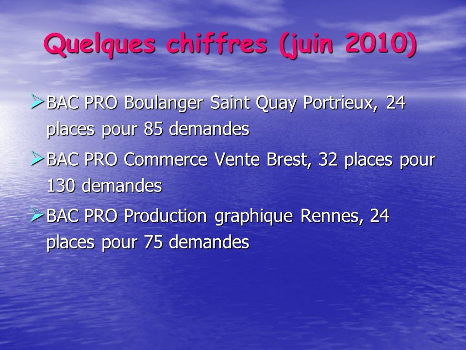 Quelques chiffres (juin 2010) BAC PRO Boulanger Saint Quay Portrieux, 24 places pour 85 demandes BAC PRO Boulanger Saint Quay Portrieux, 24 places pou
