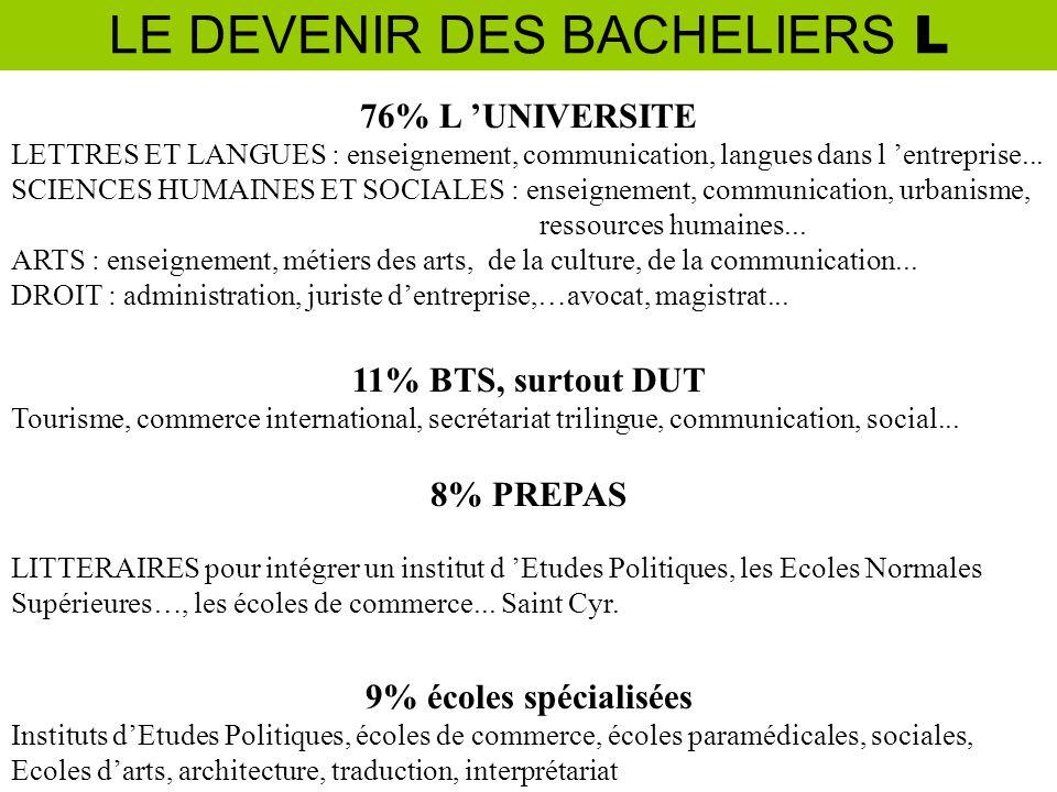 LE DEVENIR DES BACHELIERS L 76% L UNIVERSITE LETTRES ET LANGUES : enseignement, communication, langues dans l entreprise...