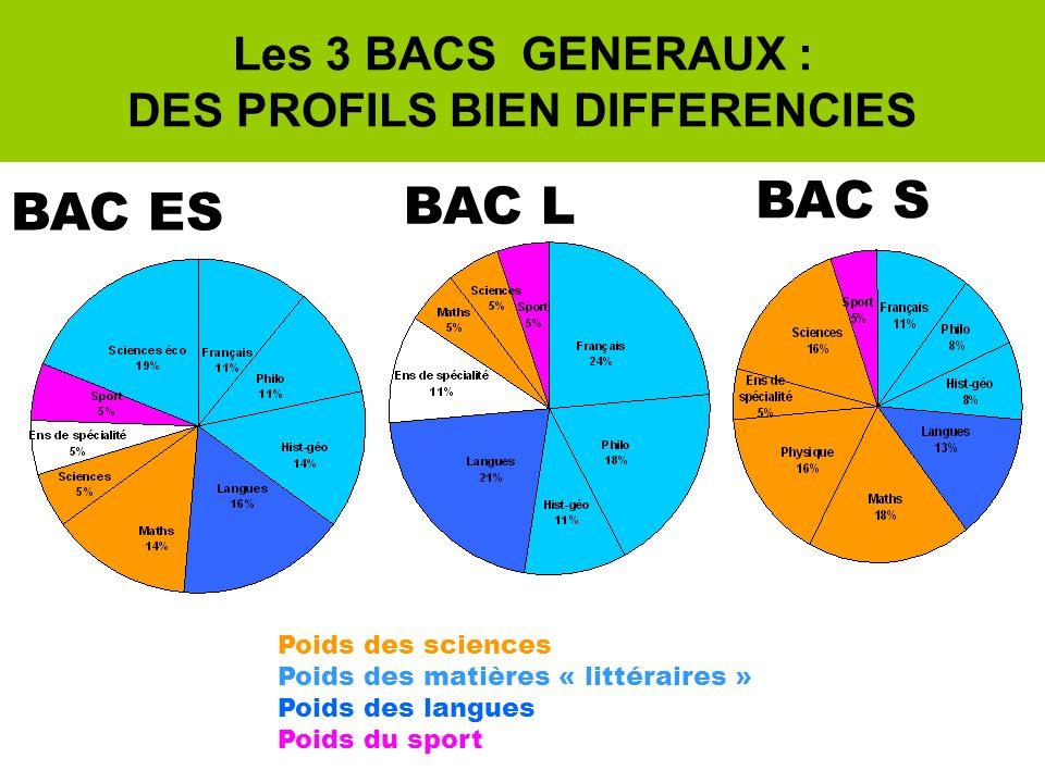 Les 3 BACS GENERAUX : DES PROFILS BIEN DIFFERENCIES BAC L BAC ES BAC S Poids des sciences Poids des matières « littéraires » Poids des langues Poids du sport