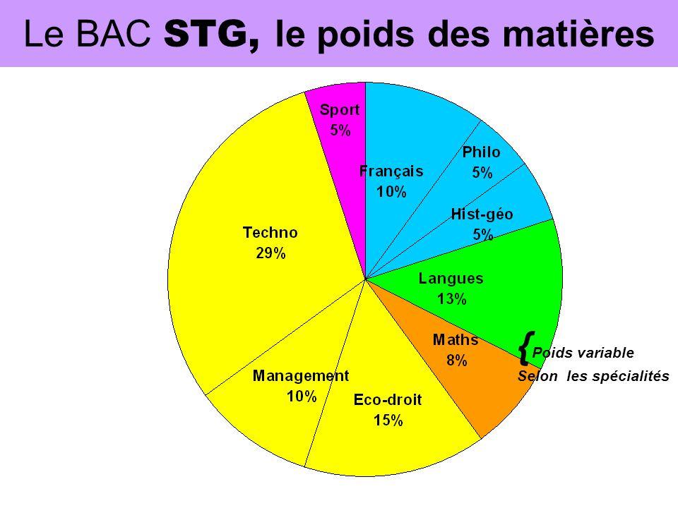 Le BAC STG, le poids des matières { Poids variable Selon les spécialités