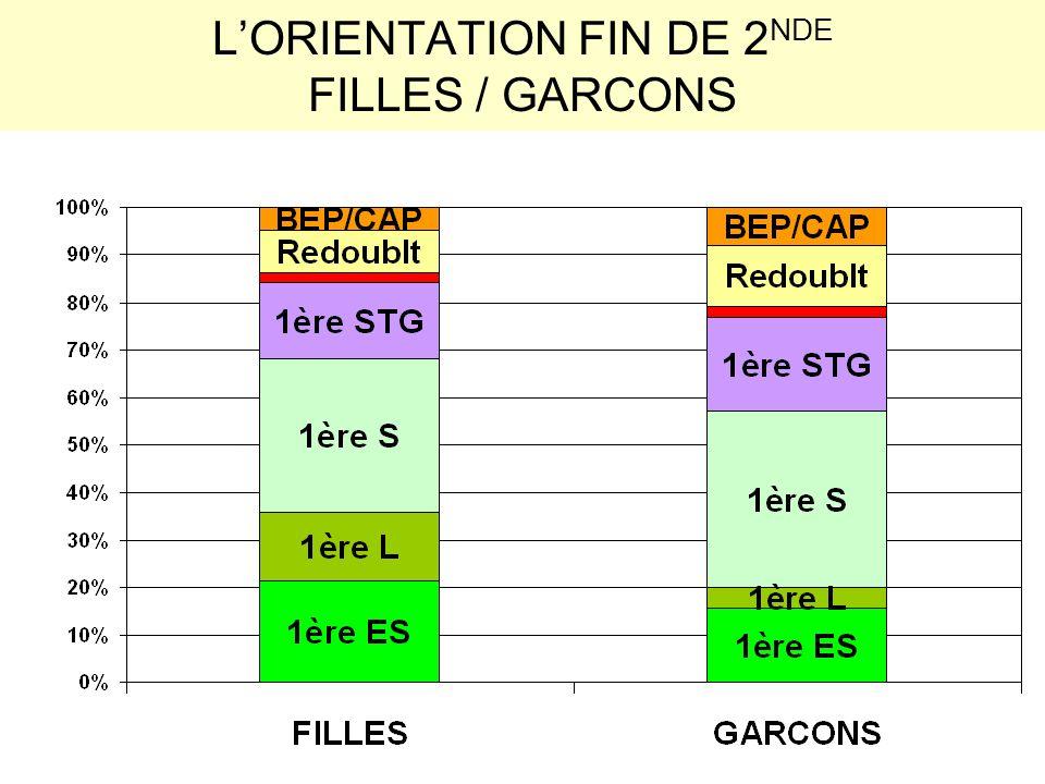 LORIENTATION FIN DE 2 NDE FILLES / GARCONS