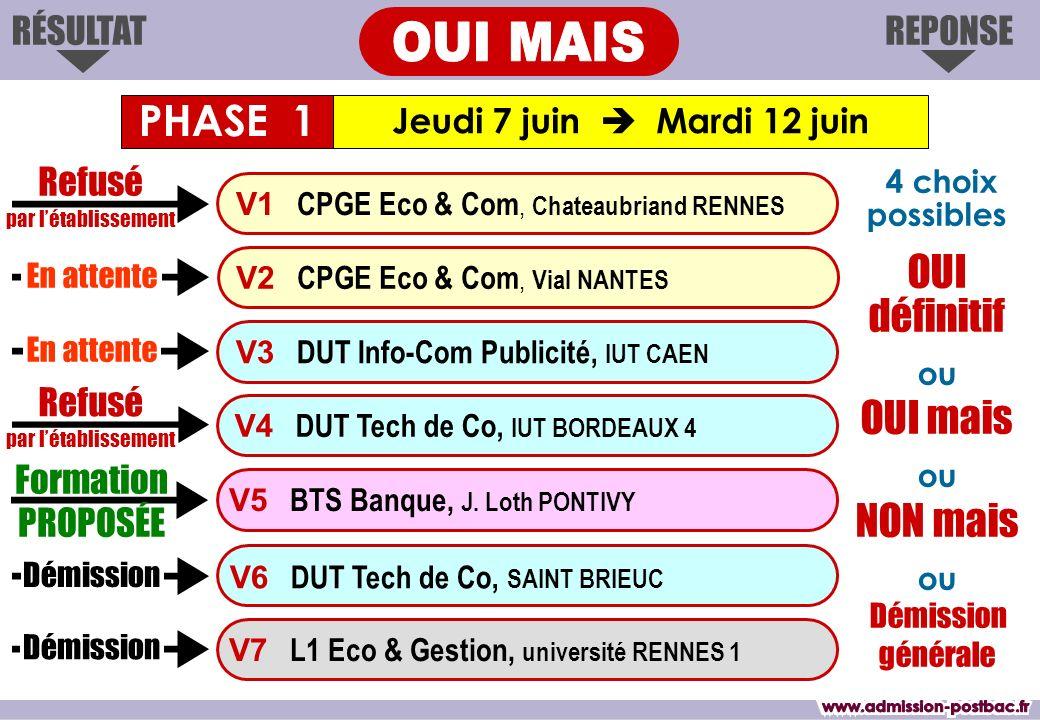 REPONSERÉSULTAT Jeudi 7 juin Mardi 12 juin Formation PROPOSÉE V3 DUT Info-Com Publicité, IUT CAEN V2 CPGE Eco & Com, Vial NANTES V1 CPGE Eco & Com, Chateaubriand RENNES V4 DUT Tech de Co, IUT BORDEAUX 4 V6 DUT Tech de Co, SAINT BRIEUC V7 L1 Eco & Gestion, université RENNES 1 V5 BTS Banque, J.