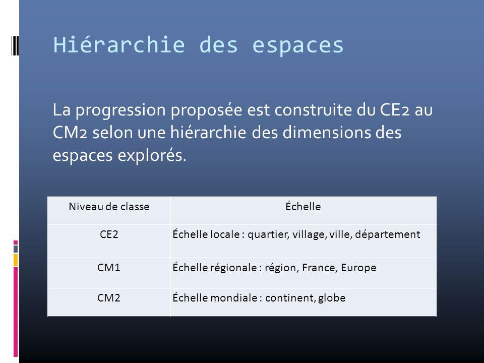 Hiérarchie des espaces La progression proposée est construite du CE2 au CM2 selon une hiérarchie des dimensions des espaces explorés. Niveau de classe