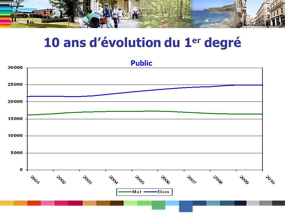 10 ans dévolution du 1 er degré Public
