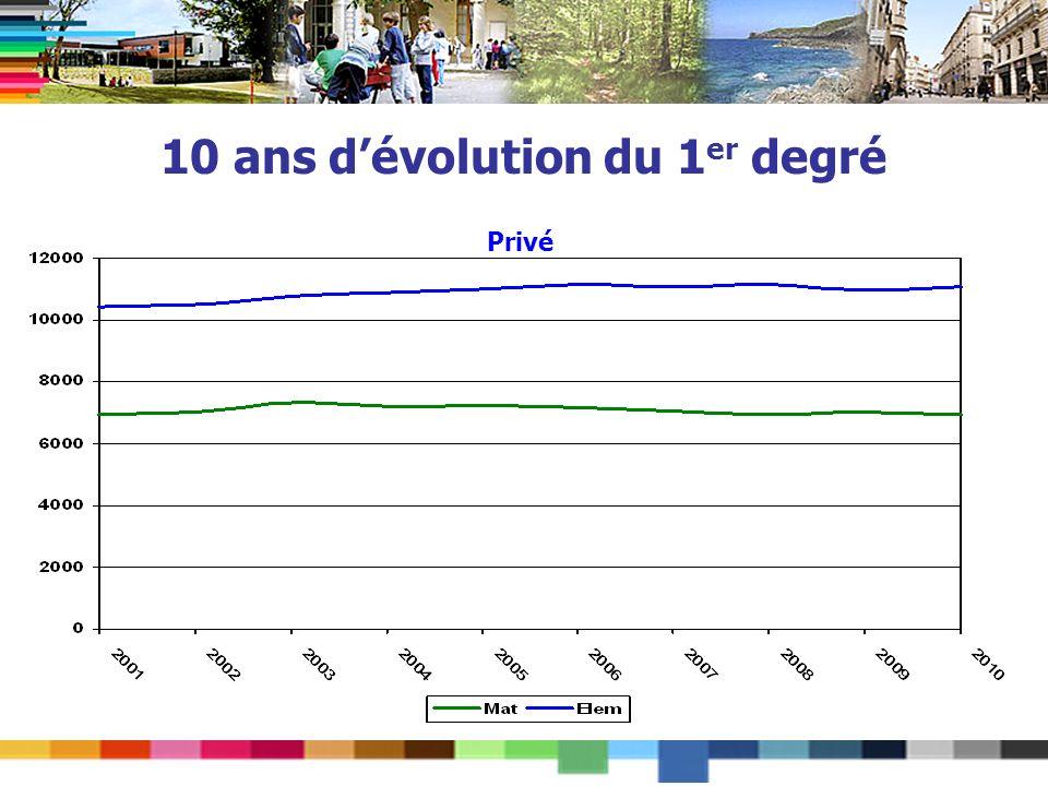 10 ans dévolution du 1 er degré Privé