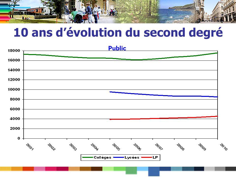 10 ans dévolution du second degré Public