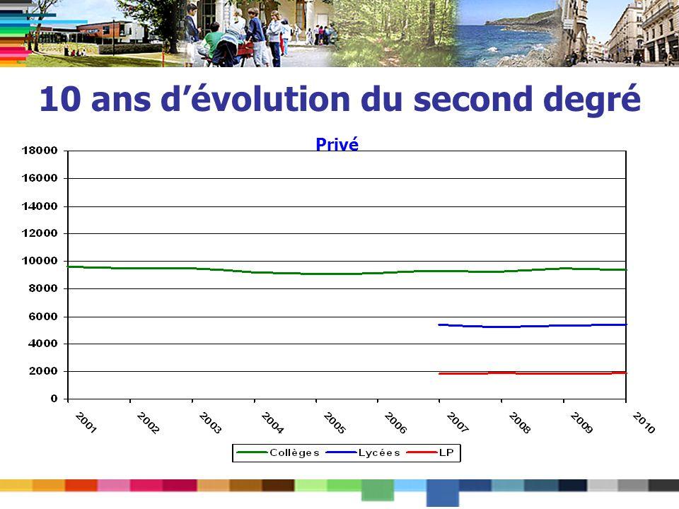10 ans dévolution du second degré Privé