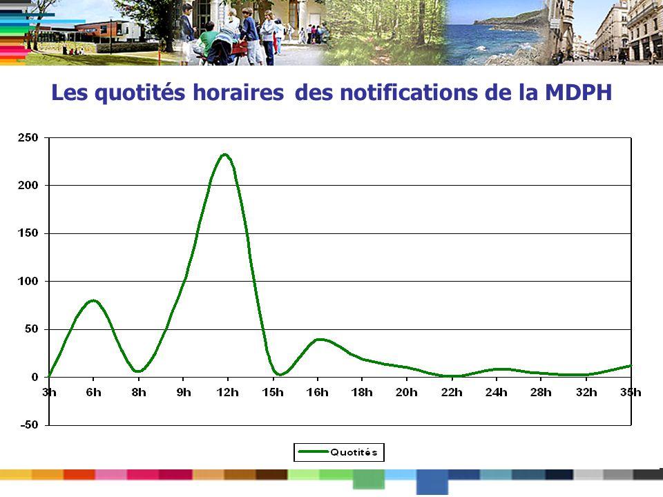 Les quotités horaires des notifications de la MDPH