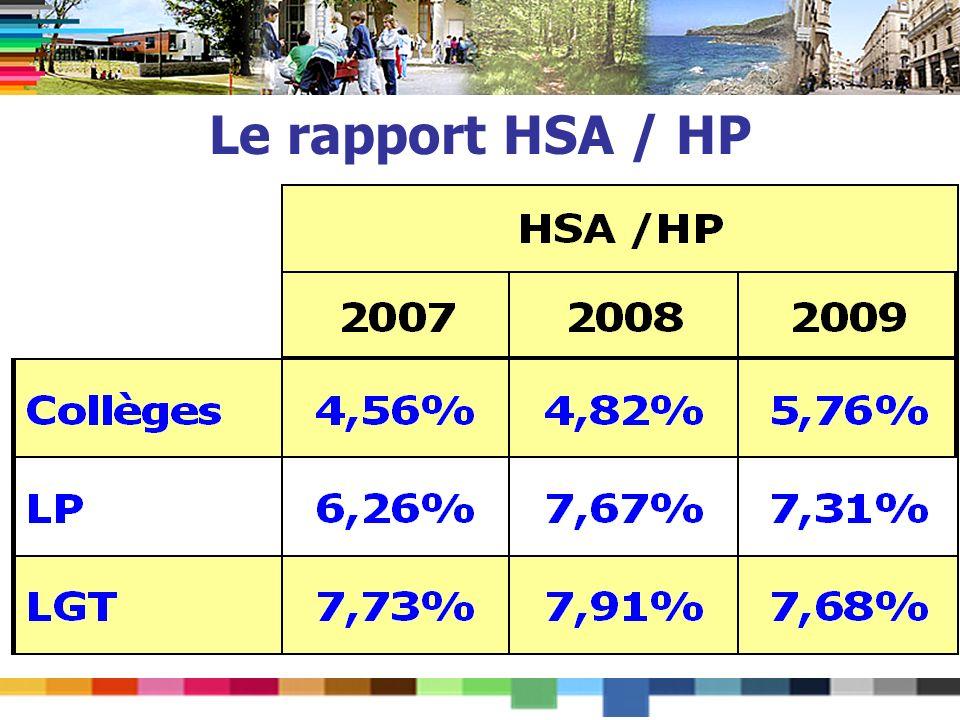 Le rapport HSA / HP