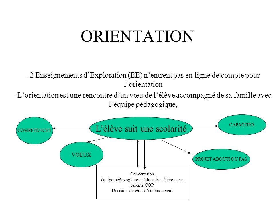 ORIENTATION -2 Enseignements dExploration (EE) nentrent pas en ligne de compte pour lorientation -Lorientation est une rencontre dun vœu de lélève acc